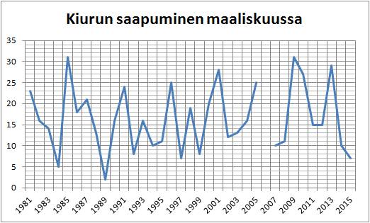Kiurun (Alauda arvensis) saapuminen Merenkurkkuun maaliskuun päivänä vuosina 1981-2015. Vuoden 2006 tieto puuttuu välistä.